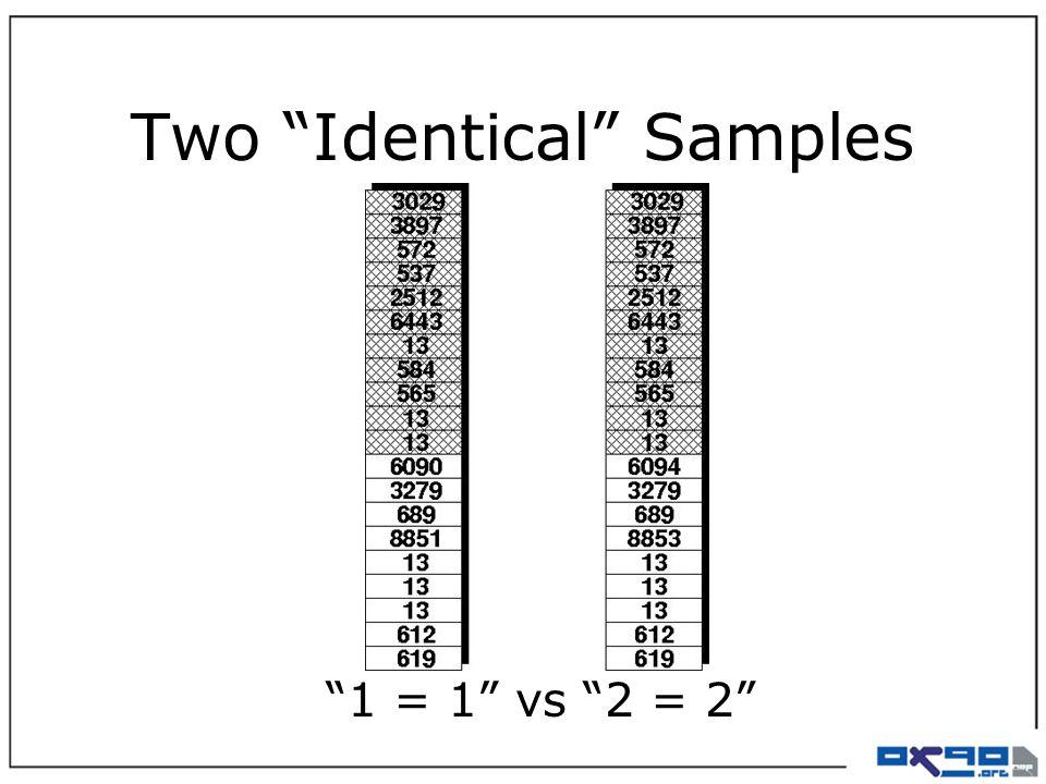 Two Identical Samples 1 = 1 vs 2 = 2