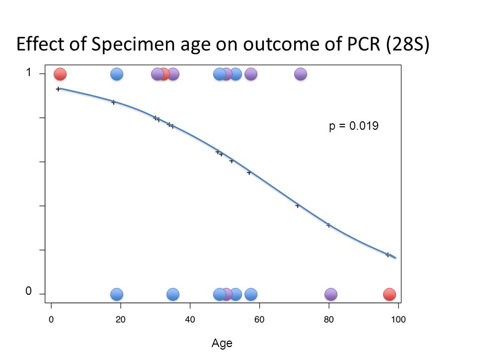 p = 0.019 Age Effect of Specimen age on outcome of PCR (28S) 1 0