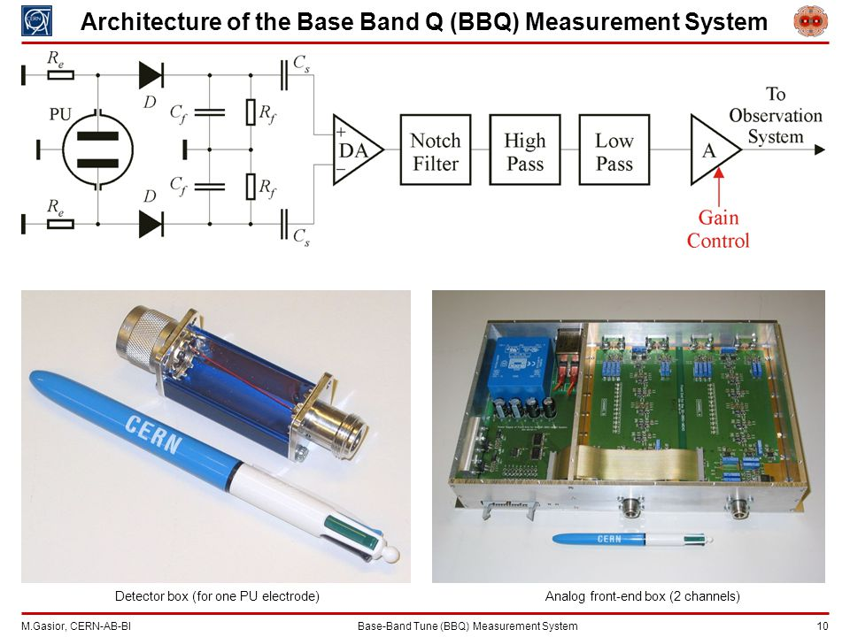 M.Gasior, CERN-AB-BIBase-Band Tune (BBQ) Measurement System 10 Architecture of the Base Band Q (BBQ) Measurement System Analog front-end box (2 channels)Detector box (for one PU electrode)