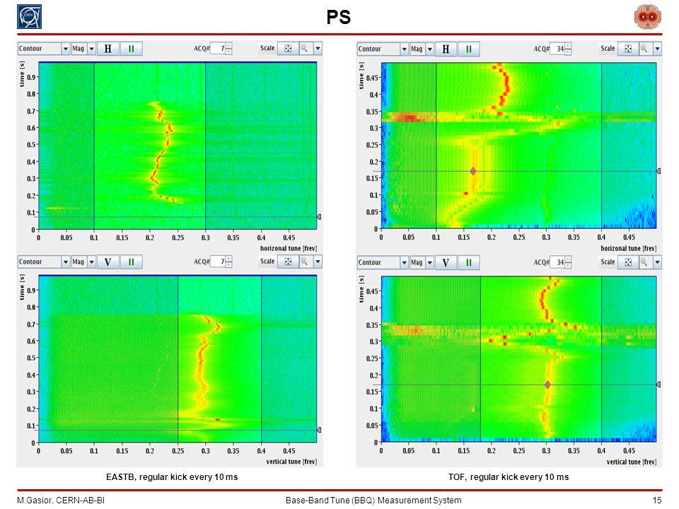 M.Gasior, CERN-AB-BIBase-Band Tune (BBQ) Measurement System 15 PS EASTB, regular kick every 10 msTOF, regular kick every 10 ms