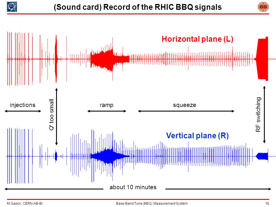 M.Gasior, CERN-AB-BIBase-Band Tune (BBQ) Measurement System 18 (Sound card) Record of the RHIC BBQ signals Horizontal plane (L) Vertical plane (R) about 10 minutes injectionsrampsqueeze RF switching Q too small
