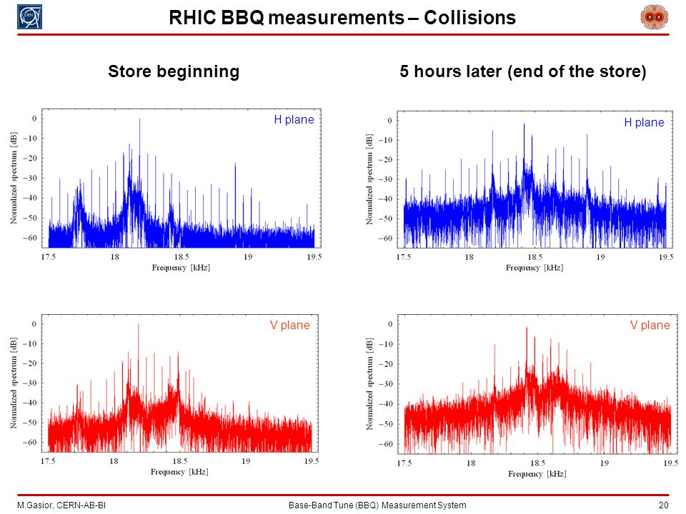 M.Gasior, CERN-AB-BIBase-Band Tune (BBQ) Measurement System 20 RHIC BBQ measurements – Collisions Store beginning H plane V plane 5 hours later (end of the store) H plane V plane