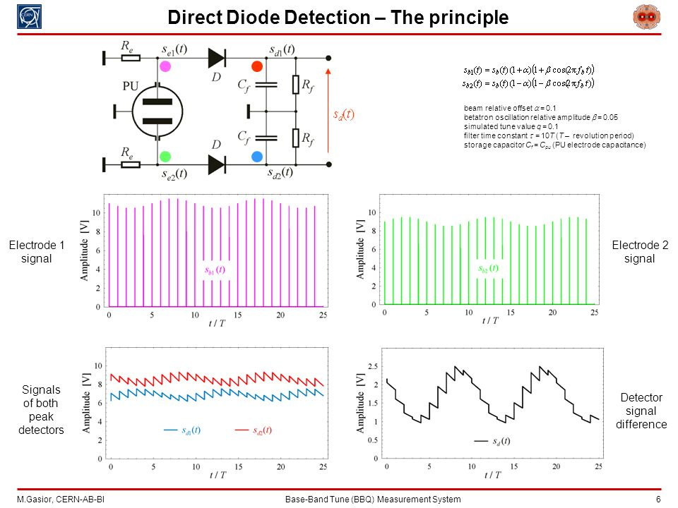 M.Gasior, CERN-AB-BIBase-Band Tune (BBQ) Measurement System 6 Direct Diode Detection – The principle beam relative offset  = 0.1 betatron oscillation relative amplitude  = 0.05 simulated tune value q = 0.1 filter time constant  = 10T (T – revolution period) storage capacitor C f = C pu (PU electrode capacitance) Electrode 1 signal Electrode 2 signal Signals of both peak detectors Detector signal difference sd(t)sd(t)