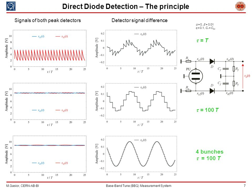 M.Gasior, CERN-AB-BIBase-Band Tune (BBQ) Measurement System 7 Direct Diode Detection – The principle  = 0,  = 0.01 q = 0.1, C f = C pu  = T  = 100 T 4 bunches  = 100 T Detector signal differenceSignals of both peak detectors