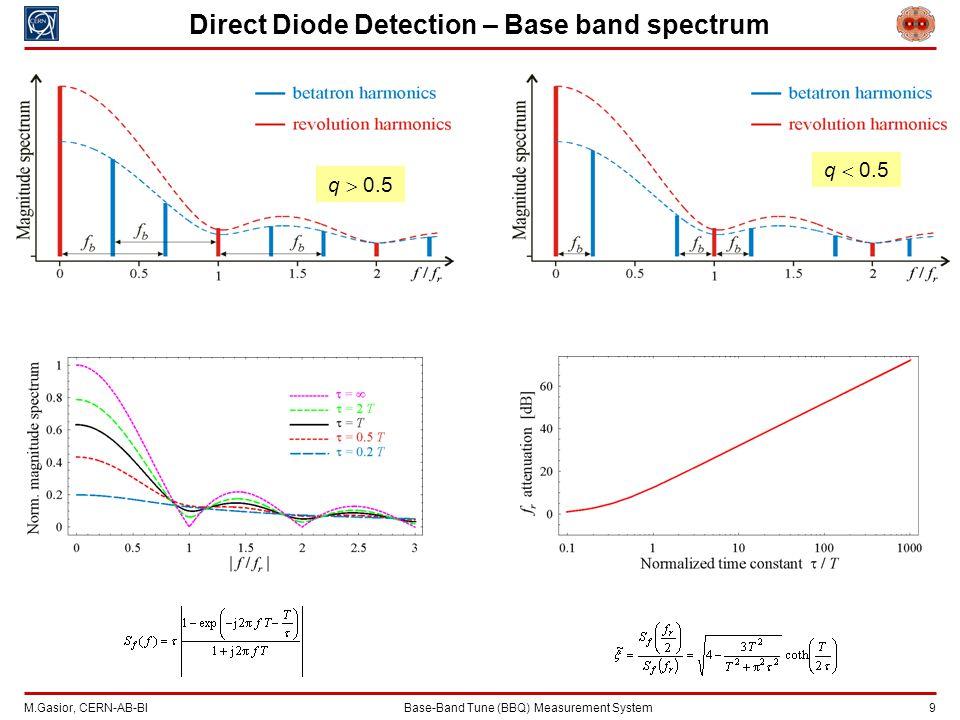 M.Gasior, CERN-AB-BIBase-Band Tune (BBQ) Measurement System 9 q  0.5 Direct Diode Detection – Base band spectrum q  0.5