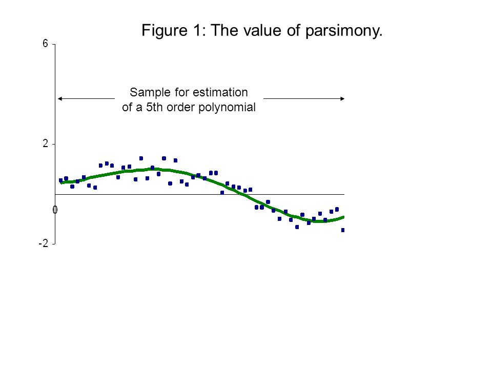 Figure 1: The value of parsimony. The data (squares) is generated by sin(x/10) + ε, where ε is distributed uniformly between -½ and ½. The sold line f