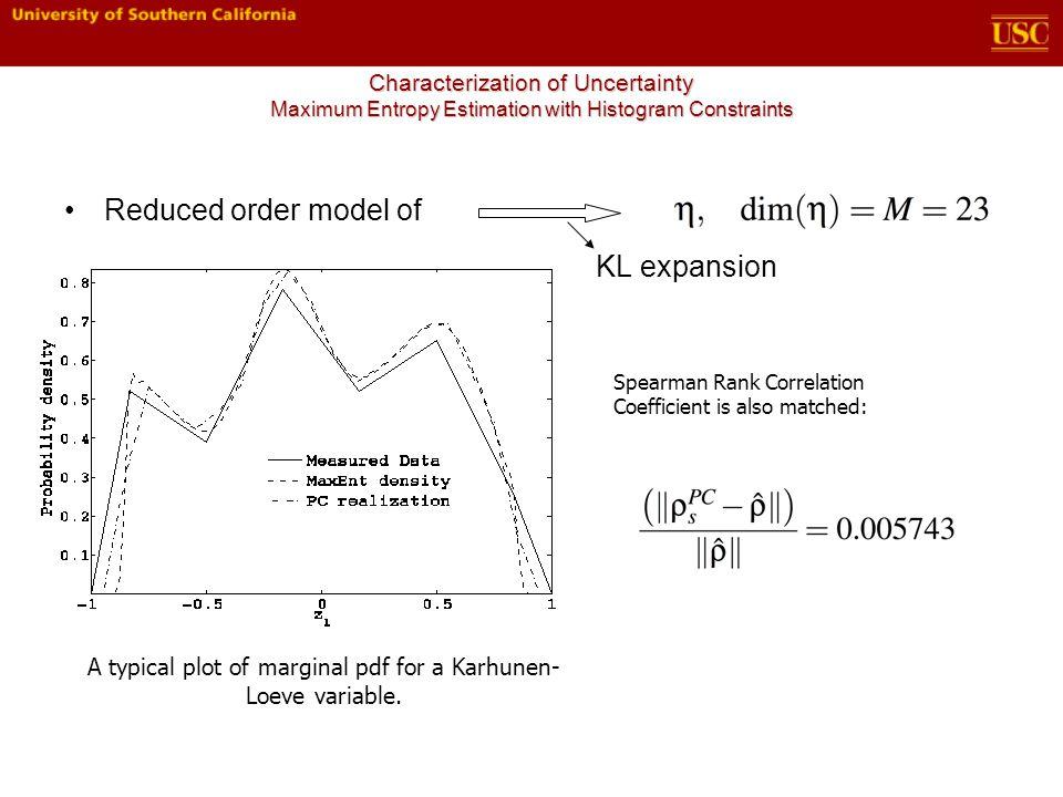 Reduced order model of KL expansion A typical plot of marginal pdf for a Karhunen- Loeve variable.