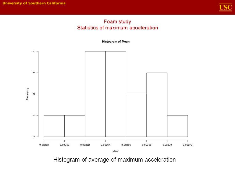 Foam study Statistics of maximum acceleration Histogram of average of maximum acceleration