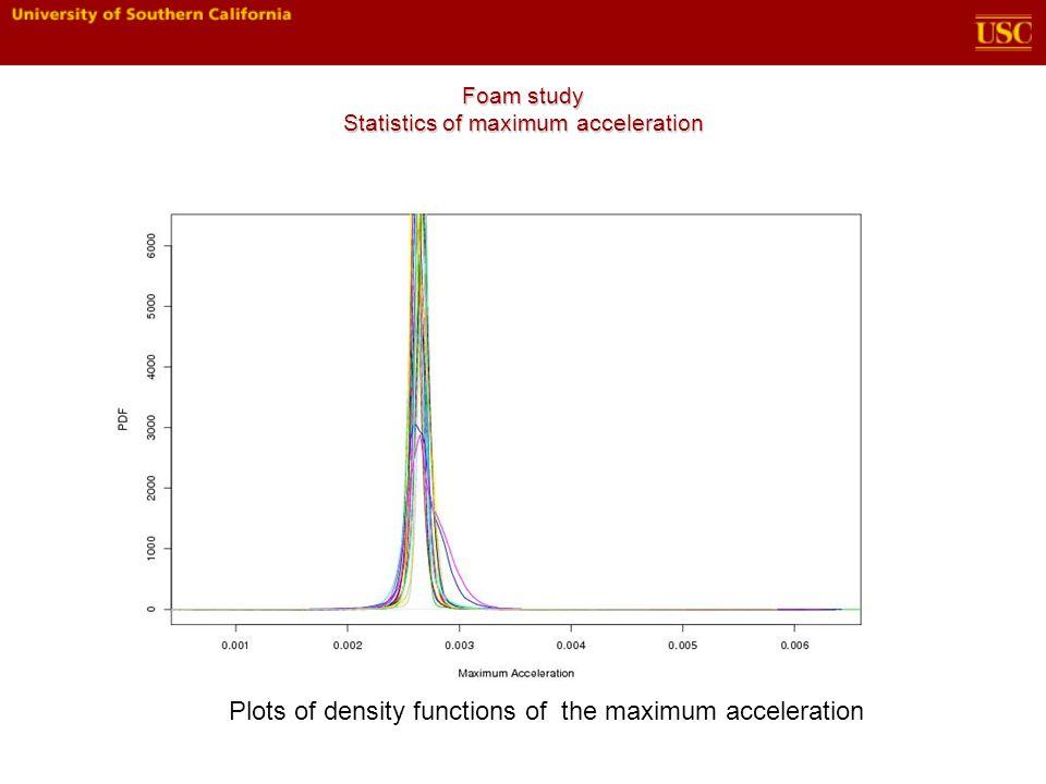 Foam study Statistics of maximum acceleration Plots of density functions of the maximum acceleration