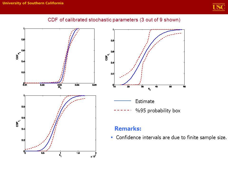 Estimate %95 probability box Remarks:  Confidence intervals are due to finite sample size.