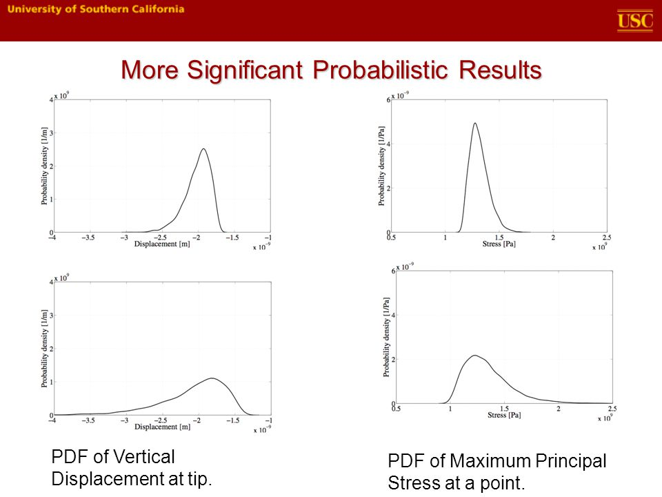 More Significant Probabilistic Results PDF of Vertical Displacement at tip.