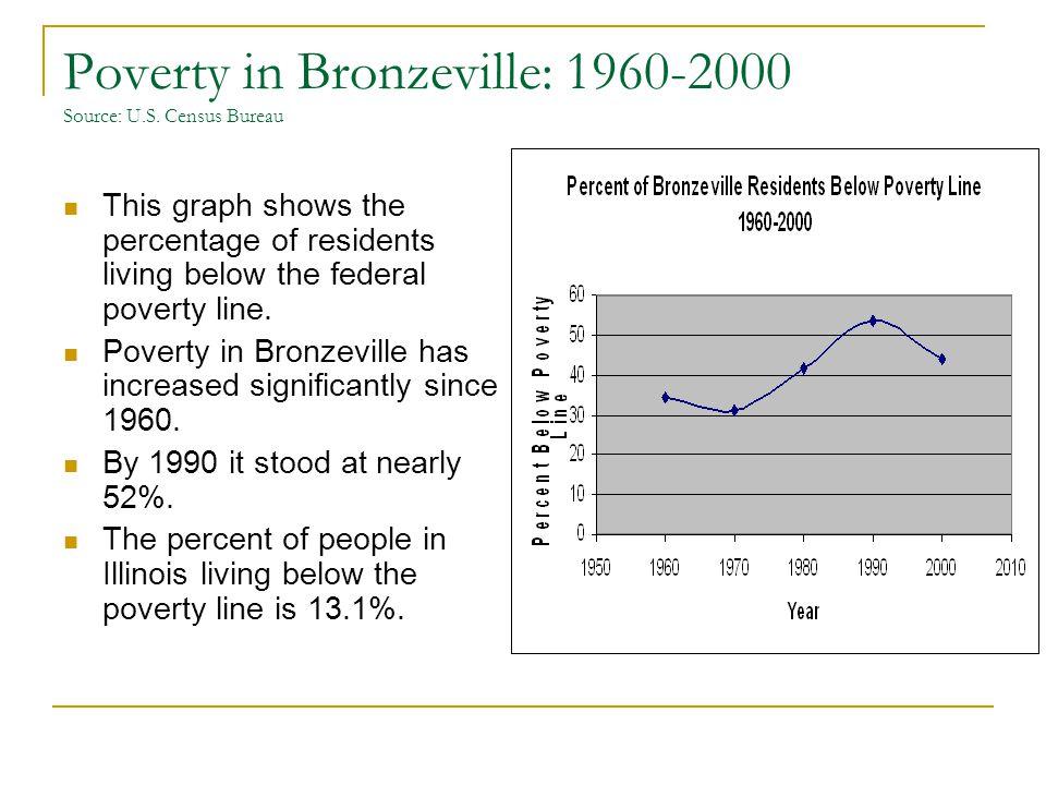 Poverty in Bronzeville: 1960-2000 Source: U.S.