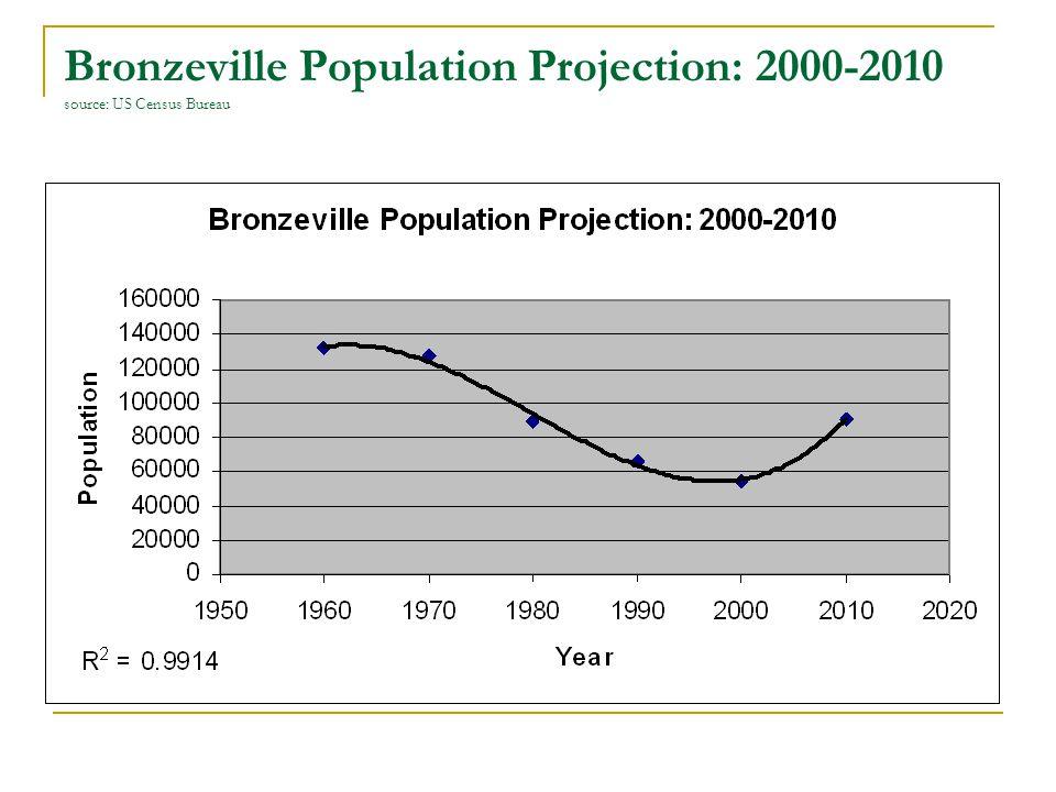 Bronzeville Population Projection: 2000-2010 source: US Census Bureau