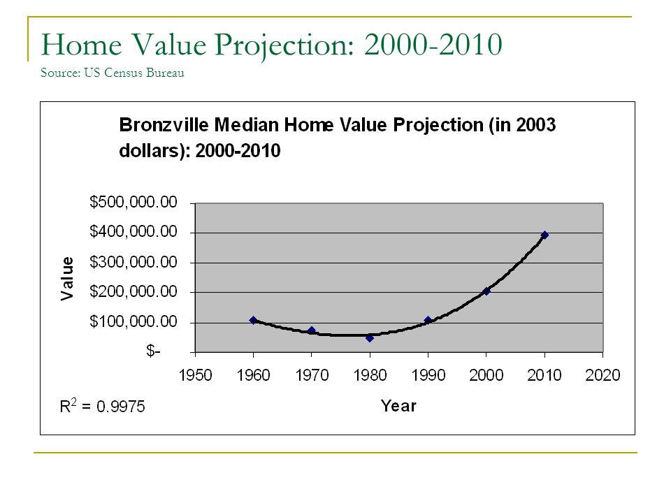 Home Value Projection: 2000-2010 Source: US Census Bureau