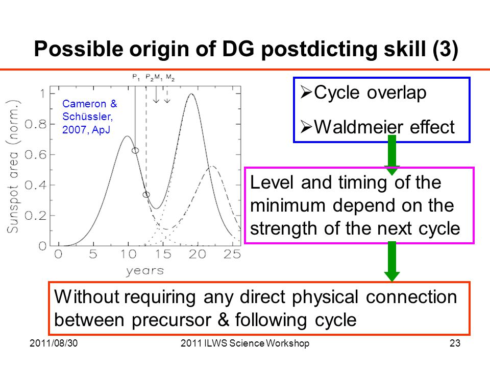 2011/08/302011 ILWS Science Workshop23 Possible origin of DG postdicting skill (3)  Cycle overlap  Waldmeier effect Level and timing of the minimum