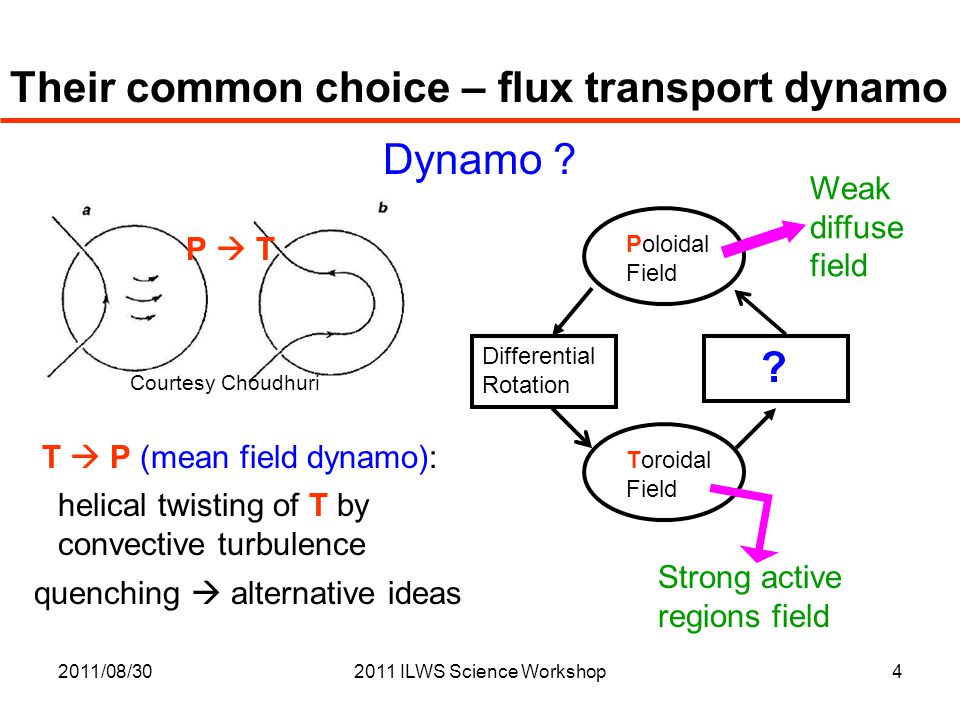 2011/08/302011 ILWS Science Workshop4 Their common choice – flux transport dynamo Dynamo ? Poloidal Field Toroidal Field Differential Rotation ? Stron