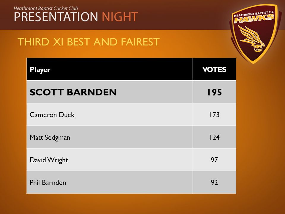 THIRD XI BEST AND FAIREST PlayerVOTES SCOTT BARNDEN195 Cameron Duck173 Matt Sedgman124 David Wright97 Phil Barnden92