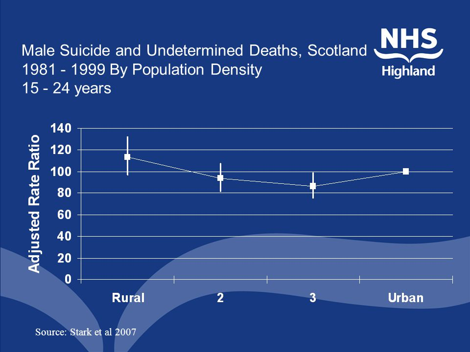 Male Suicide and Undetermined Deaths, Scotland 1981 - 1999 By Population Density 15 - 24 years Source: Stark et al 2007