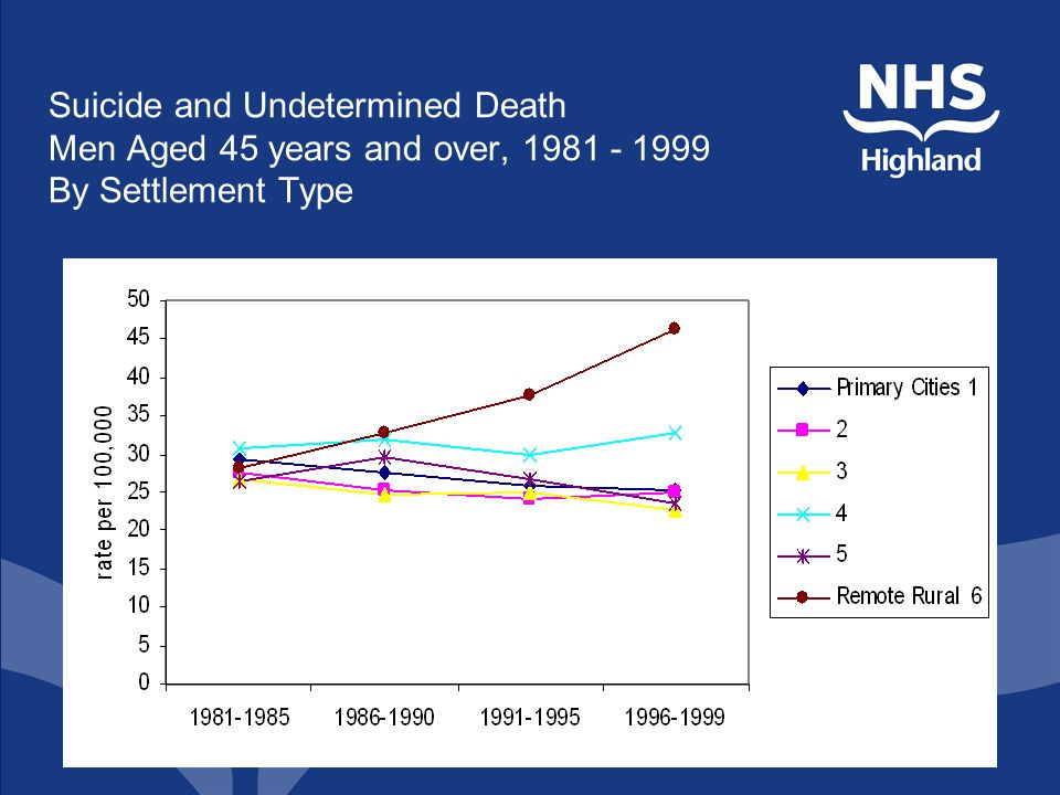 Suicide and Undetermined Death Men Aged 45 years and over, 1981 - 1999 By Settlement Type