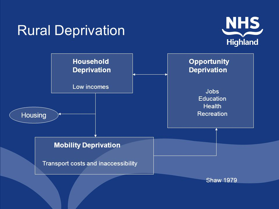 Rural Deprivation Housing Household Deprivation Low incomes Opportunity Deprivation Jobs Education Health Recreation Mobility Deprivation Transport co
