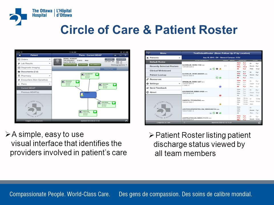  A simple, easy to use visual interface that identifies the providers involved in patient's care Circle of Care & Patient Roster  Patient Roster listing patient discharge status viewed by all team members