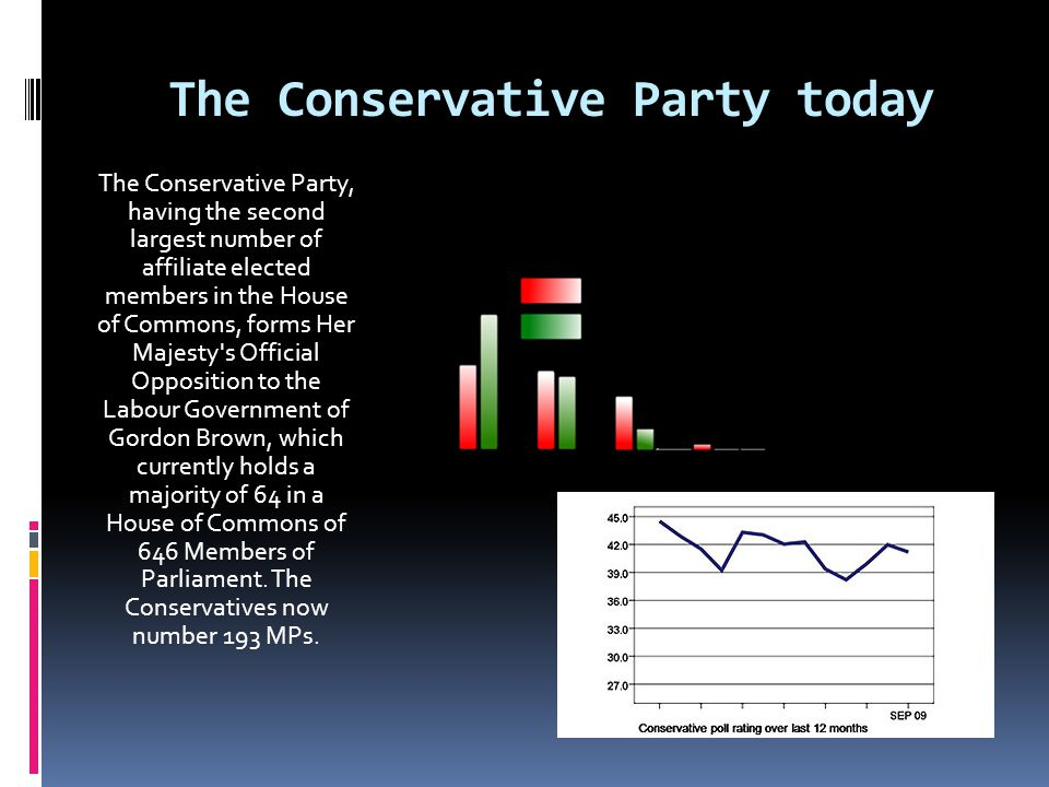 The Conservative Party today The Conservative Party, having the second largest number of affiliate elected members in the House of Commons, forms Her Majesty s Official Opposition to the Labour Government of Gordon Brown, which currently holds a majority of 64 in a House of Commons of 646 Members of Parliament.