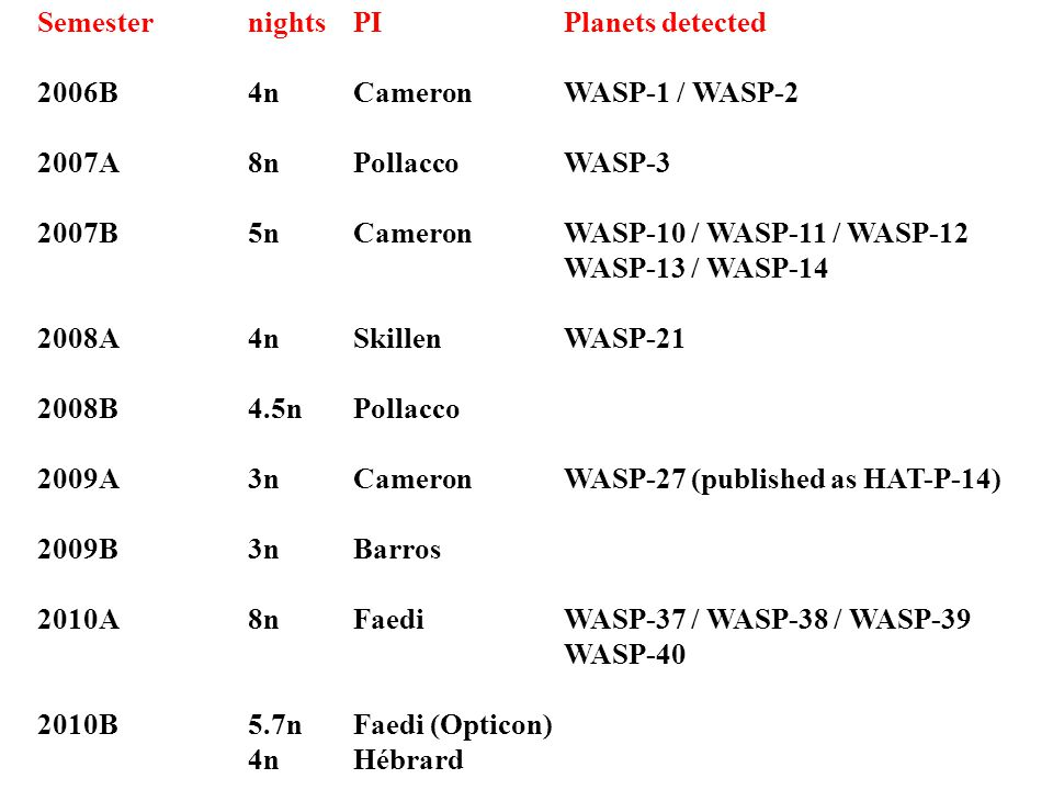 SemesternightsPIPlanets detected 2006B 4nCameronWASP-1 / WASP-2 2007A8nPollaccoWASP-3 2007B5nCameronWASP-10 / WASP-11 / WASP-12 WASP-13 / WASP-14 2008A4nSkillenWASP-21 2008B4.5nPollacco 2009A3nCameronWASP-27 (published as HAT-P-14) 2009B 3n Barros 2010A 8n FaediWASP-37 / WASP-38 / WASP-39 WASP-40 2010B 5.7n Faedi (Opticon) 4n Hébrard