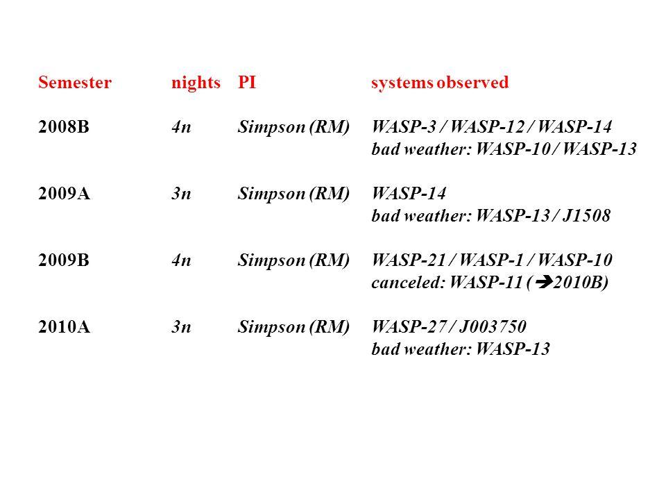 SemesternightsPIsystems observed 2008B4nSimpson (RM)WASP-3 / WASP-12 / WASP-14 bad weather: WASP-10 / WASP-13 2009A3nSimpson (RM)WASP-14 bad weather: WASP-13 / J1508 2009B 4n Simpson (RM)WASP-21 / WASP-1 / WASP-10 canceled: WASP-11 (  2010B) 2010A 3n Simpson (RM) WASP-27 / J003750 bad weather: WASP-13