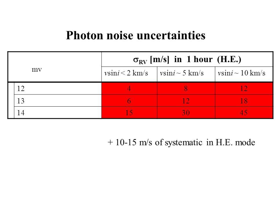 mv  RV [m/s] in 1 hour (H.E.) vsini < 2 km/svsini ~ 5 km/svsini ~ 10 km/s 1248 1361218 14153045 Photon noise uncertainties + 10-15 m/s of systematic in H.E.