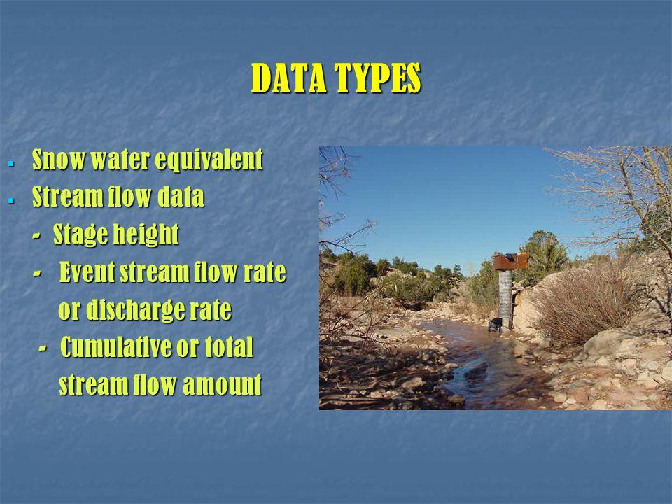 DATA TYPES  Snow water equivalent  Stream flow data - Stage height - Event stream flow rate - Event stream flow rate or discharge rate or discharge