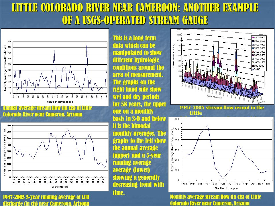 LITTLE COLORADO RIVER NEAR CAMEROON: ANOTHER EXAMPLE OF A USGS-OPERATED STREAM GAUGE 1947-2005 stream flow record in the Little Colorado River near Cameron, Arizona 1947-2005 5-year running average of LCR discharge (in cfs) near Cameroon, Arizona Annual average stream flow (in cfs) of Little Colorado River near Cameron, Arizona Monthly average stream flow (in cfs) of Little Colorado River near Cameron, Arizona This is a long term data which can be manipulated to show different hydrologic conditions around the area of measurement.