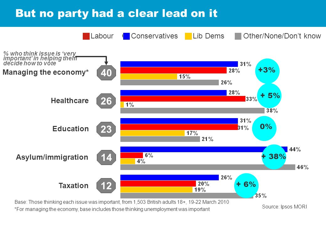 Managing the economy* Education Asylum/immigration Taxation But no party had a clear lead on it Source: Ipsos MORI Base: Those thinking each issue was important, from 1,503 British adults 18+, 19-22 March 2010 *For managing the economy, base includes those thinking unemployment was important LabourConservativesLib DemsOther/None/Don't know 40 26 23 12 % who think issue is 'very important' in helping them decide how to vote Healthcare 14 +3% 0% + 5% + 38% + 6%