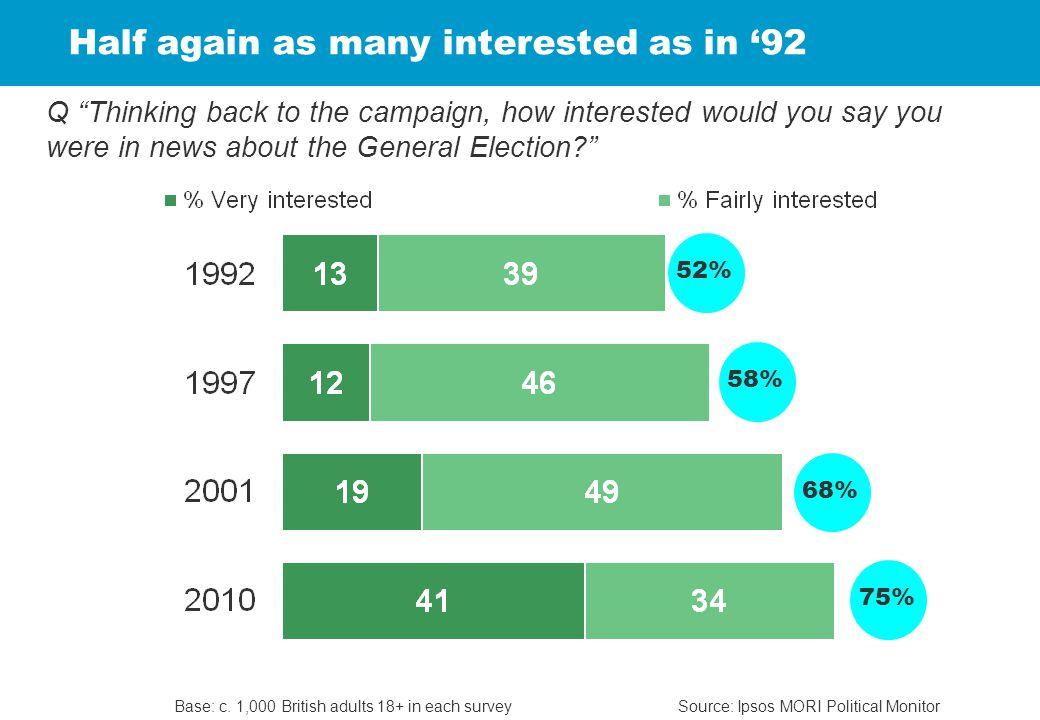 Half again as many interested as in '92 Source: Ipsos MORI Political MonitorBase: c.