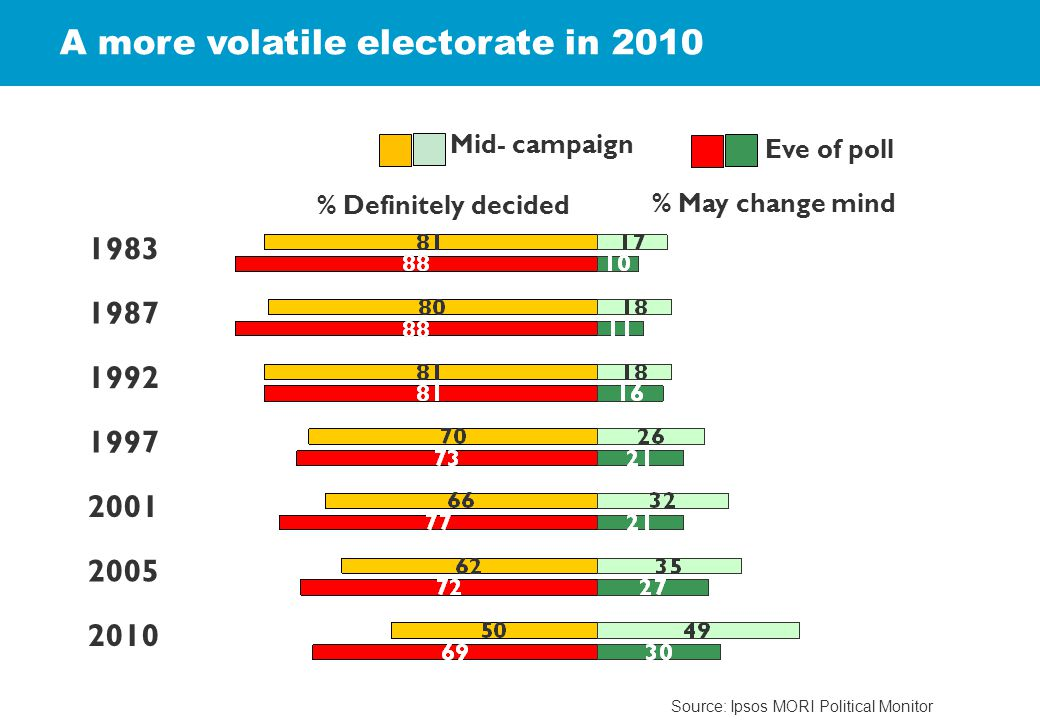 1992 2001 1997 1987 % Definitely decided % May change mind Mid- campaign Eve of poll 2005 2010 1983 A more volatile electorate in 2010 Source: Ipsos MORI Political Monitor