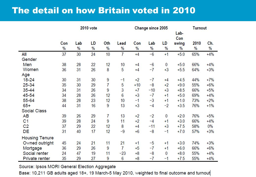 The detail on how Britain voted in 2010