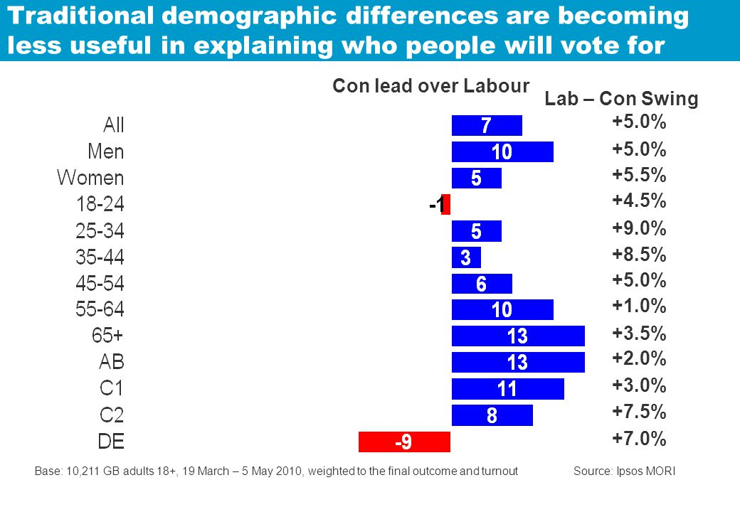 Traditional demographic differences are becoming less useful in explaining who people will vote for Base: 10,211 GB adults 18+, 19 March – 5 May 2010, weighted to the final outcome and turnout Source: Ipsos MORI +5.0% +5.5% +4.5% +9.0% +8.5% +5.0% +1.0% +3.5% +2.0% +3.0% +7.5% +7.0% Lab – Con Swing Con lead over Labour