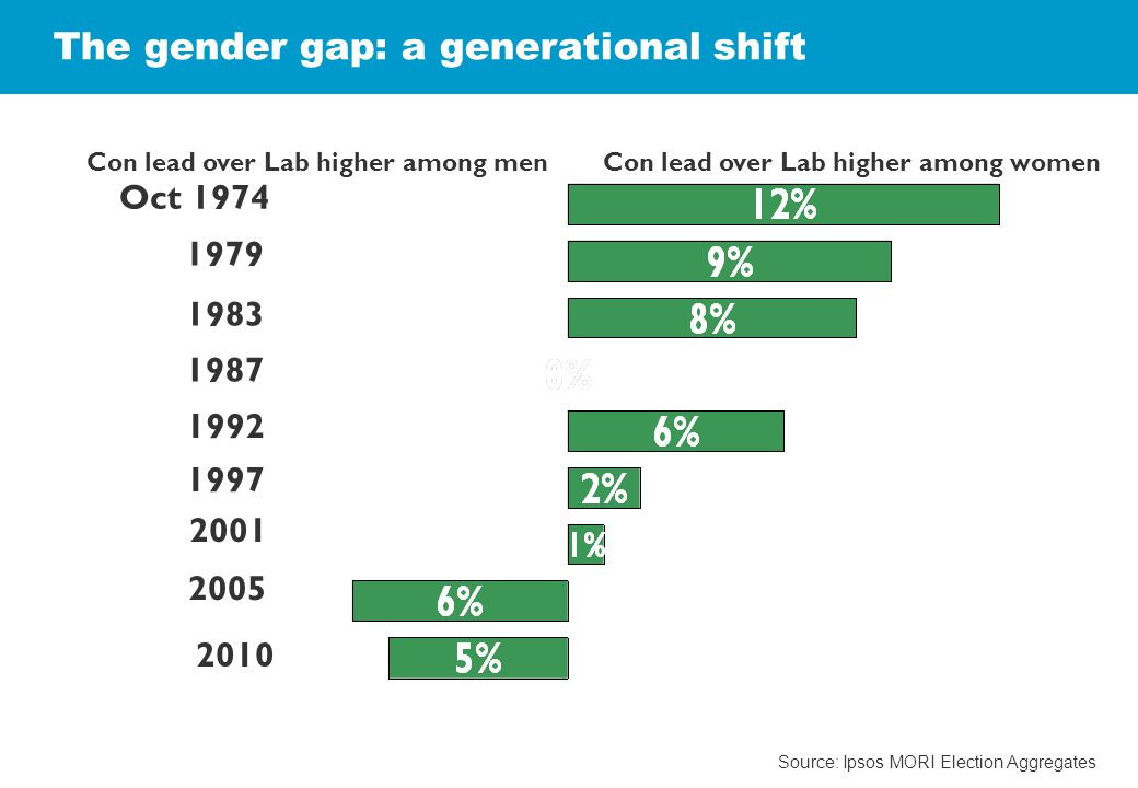 Oct 1974 1979 1983 1992 2005 1987 1997 2001 Con lead over Lab higher among womenCon lead over Lab higher among men 2010 The gender gap: a generational shift Source: Ipsos MORI Election Aggregates