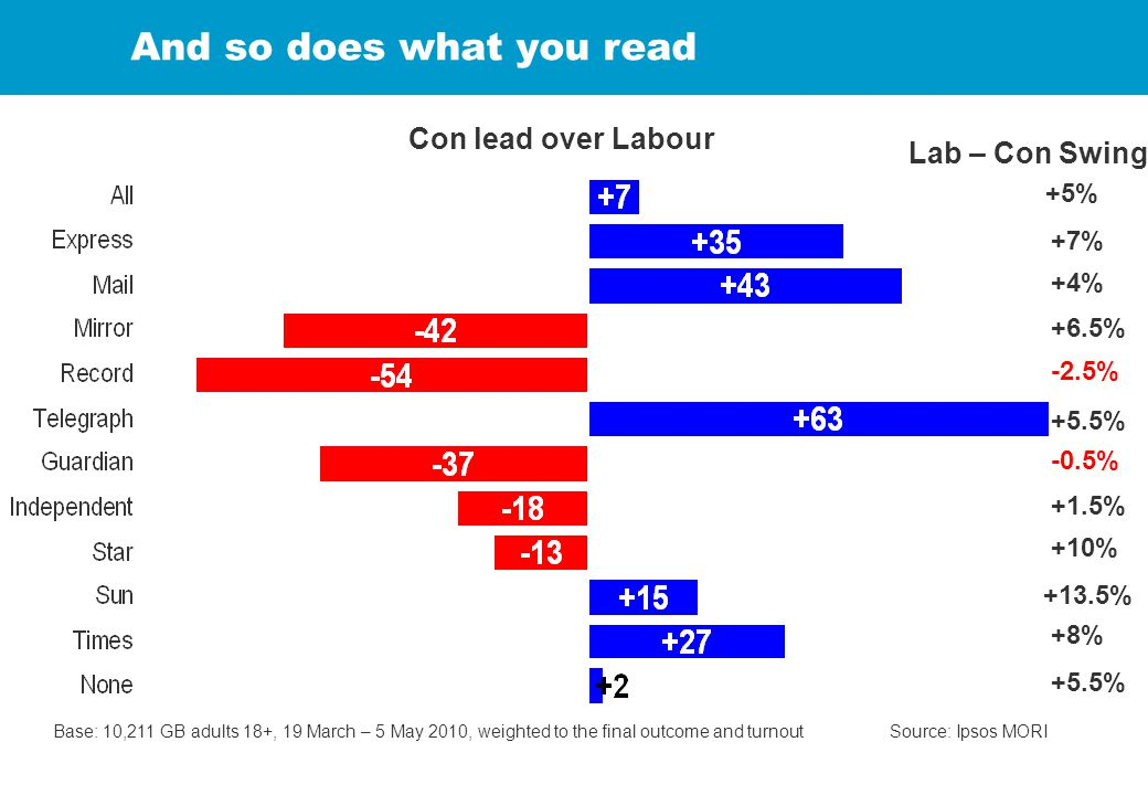 And so does what you read Base: 10,211 GB adults 18+, 19 March – 5 May 2010, weighted to the final outcome and turnout Source: Ipsos MORI +5% Lab – Co