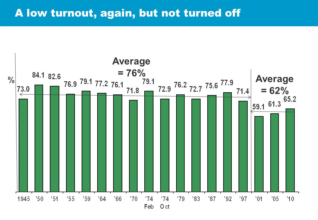% A low turnout, again, but not turned off Average = 76% Average = 62%