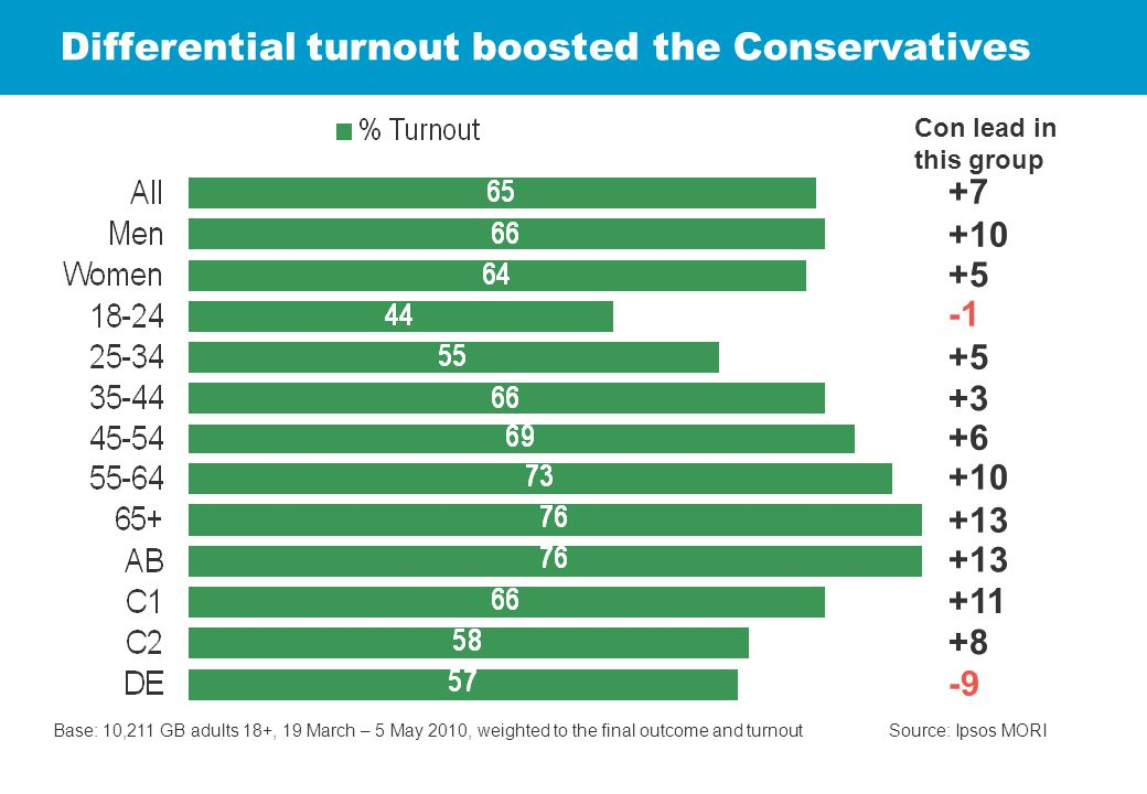 Differential turnout boosted the Conservatives Base: 10,211 GB adults 18+, 19 March – 5 May 2010, weighted to the final outcome and turnout Source: Ip