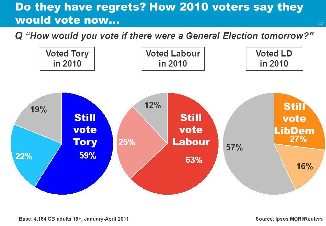 27 Do they have regrets. How 2010 voters say they would vote now...
