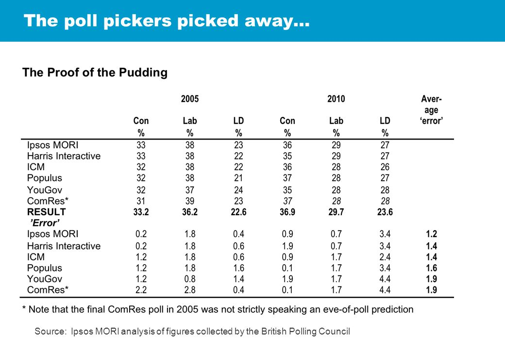 The poll pickers picked away… Source: Ipsos MORI analysis of figures collected by the British Polling Council