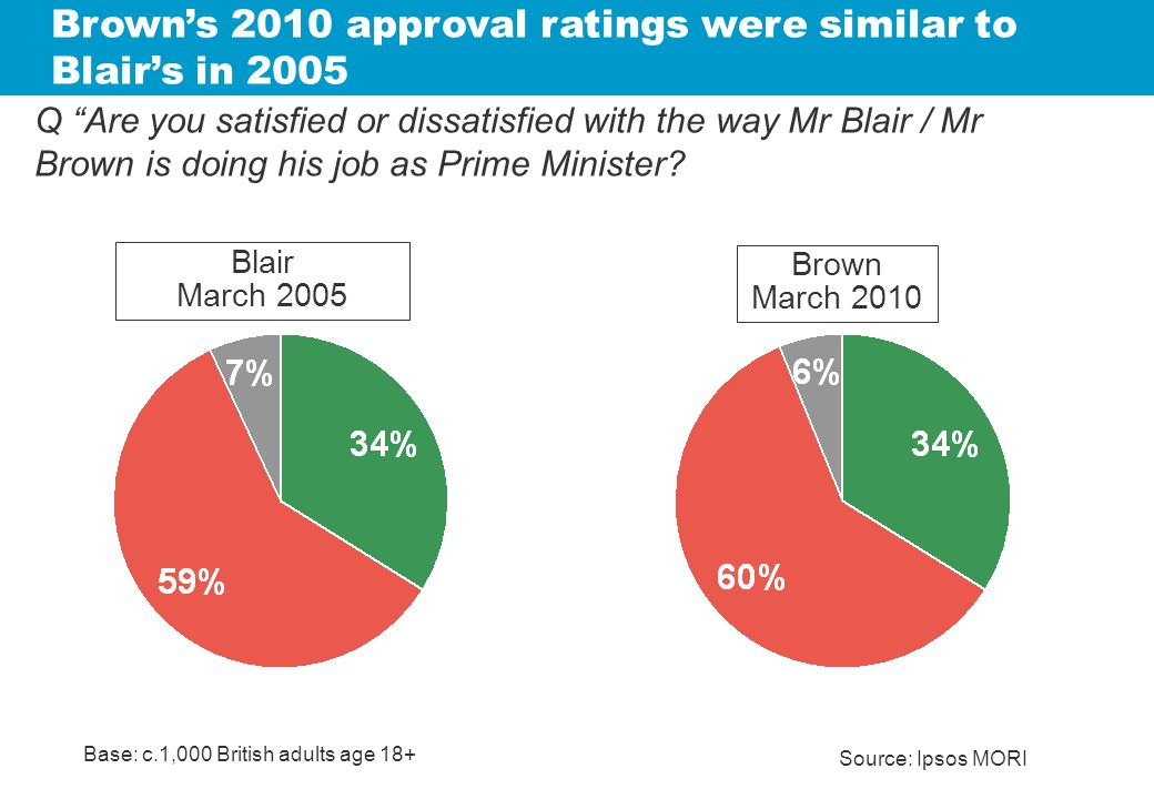 Q Are you satisfied or dissatisfied with the way Mr Blair / Mr Brown is doing his job as Prime Minister.