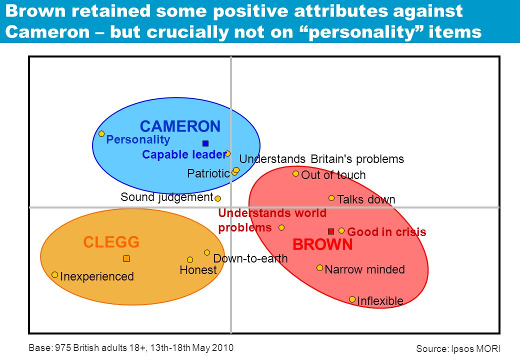 Brown retained some positive attributes against Cameron – but crucially not on personality items Understands world problems Understands Britain s problems Inflexible Talks down Narrow minded Inexperienced Patriotic Out of touch Honest Sound judgement Personality Good in crisis Down-to-earth Capable leader CLEGG CAMERON BROWN Base: 975 British adults 18+, 13th-18th May 2010 Source: Ipsos MORI