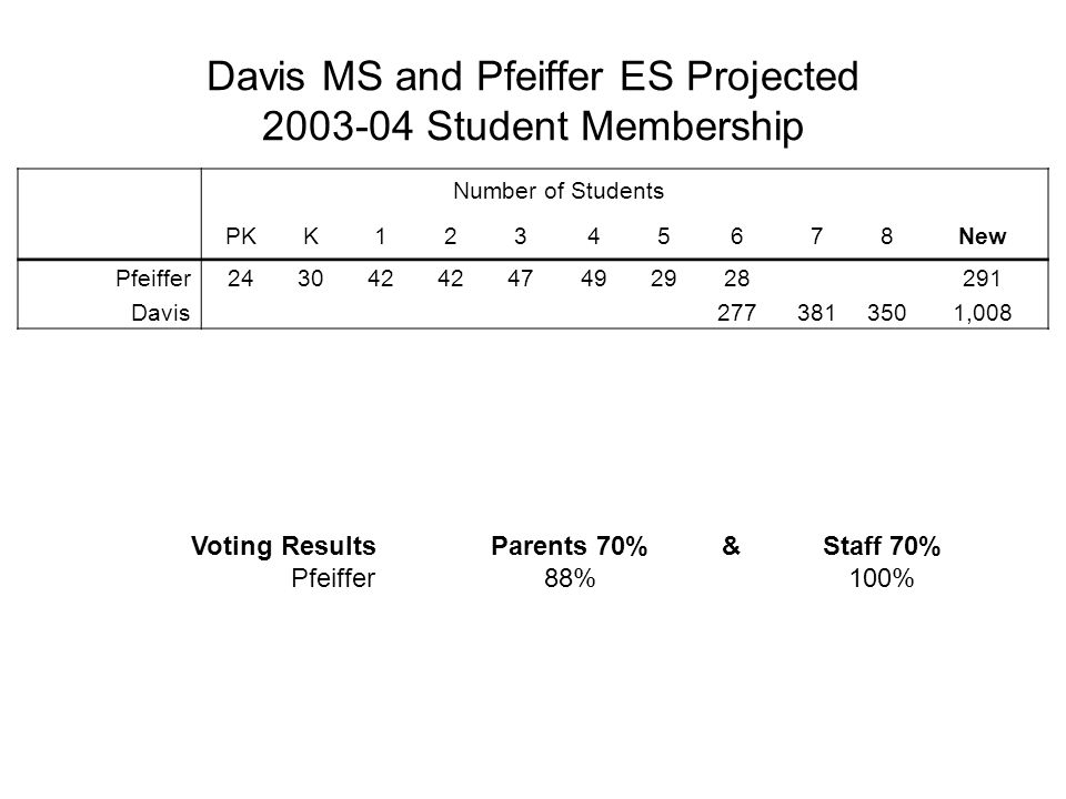 Davis MS and Pfeiffer ES Projected 2003-04 Student Membership Number of Students PKK12345678New Pfeiffer243042 47492928291 Davis2773813501,008 Voting ResultsParents 70%&Staff 70% Pfeiffer88%100%