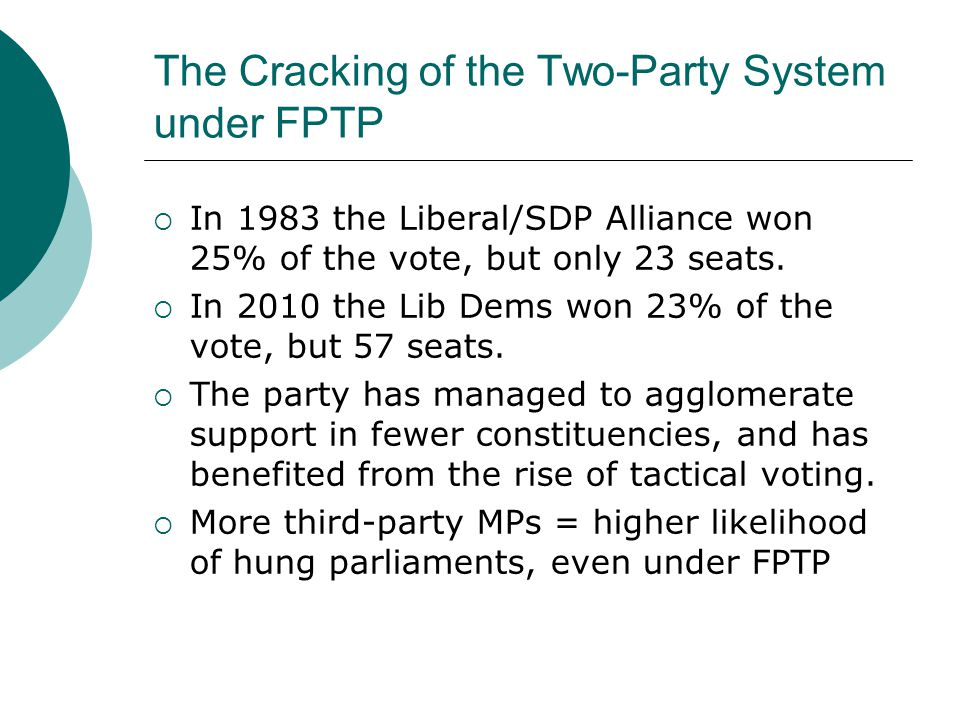 The Cracking of the Two-Party System under FPTP  In 1951 only 3% of votes were cast for non-Conservative or Labour candidates  In 2010 35% of votes were cast to 'other' parties or candidates (highest proportion since 1918)  Third parties are also gaining more seats