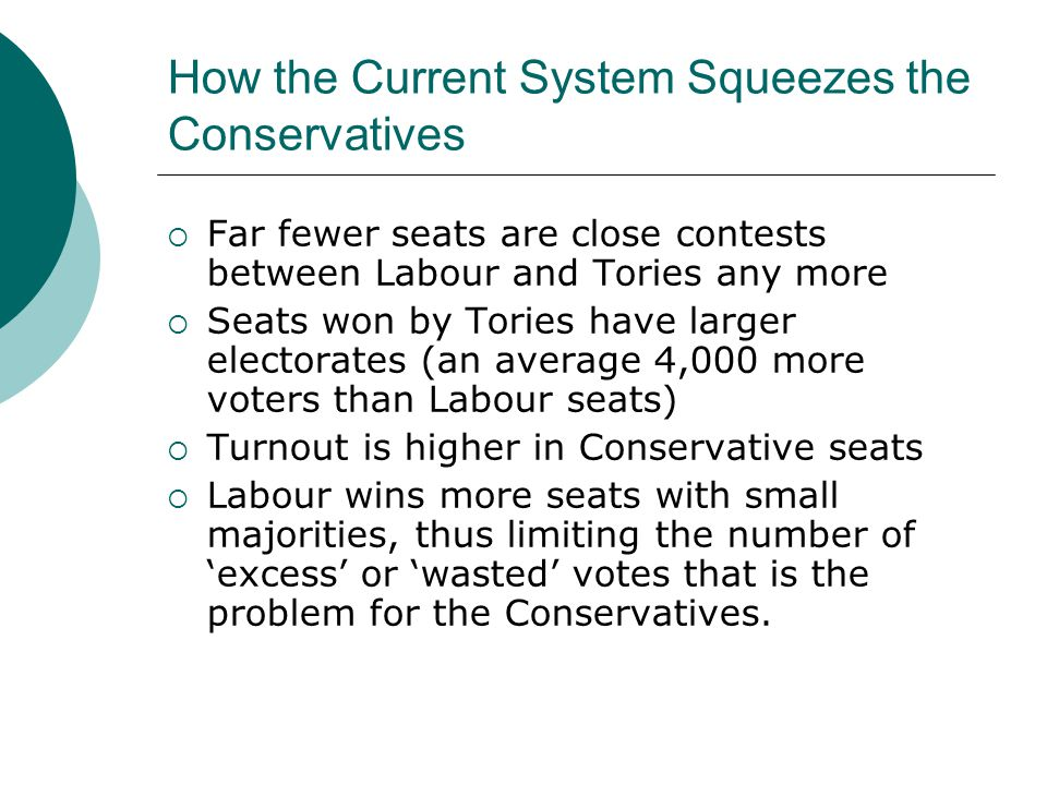 How the Current System Squeezes the Conservatives  David Cameron won a 7% lead over Labour in 2010 but failed to secure a majority of seats  On the same percentage lead, Margaret Thatcher gained a 44 seat majority in 1979  Why