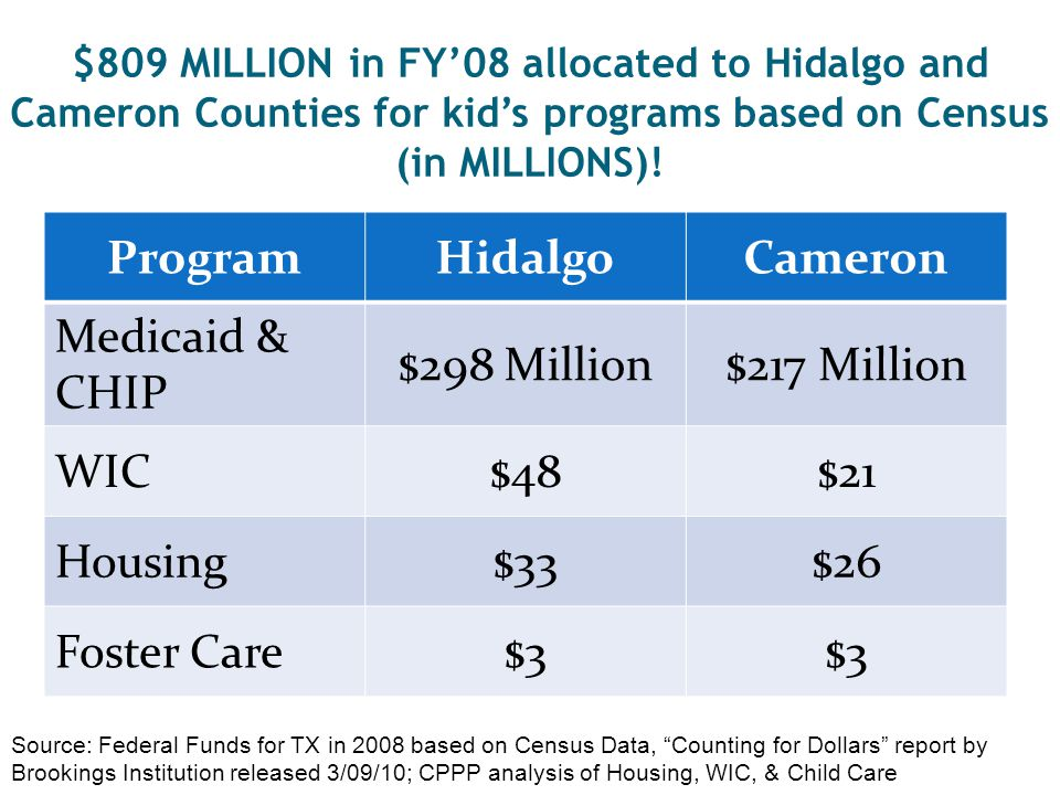 $809 MILLION in FY'08 allocated to Hidalgo and Cameron Counties for kid's programs based on Census (in MILLIONS)! Source: Federal Funds for TX in 2008