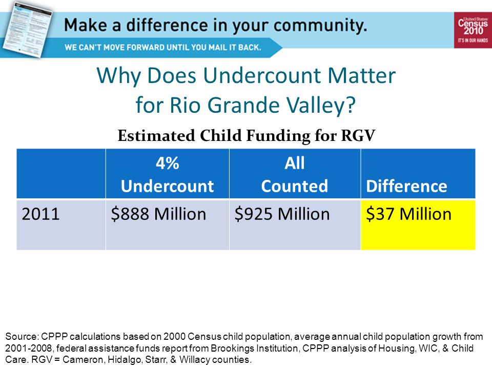 Why Does Undercount Matter for Rio Grande Valley? 4% Undercount All CountedDifference 2011$888 Million$925 Million$37 Million Estimated Child Funding