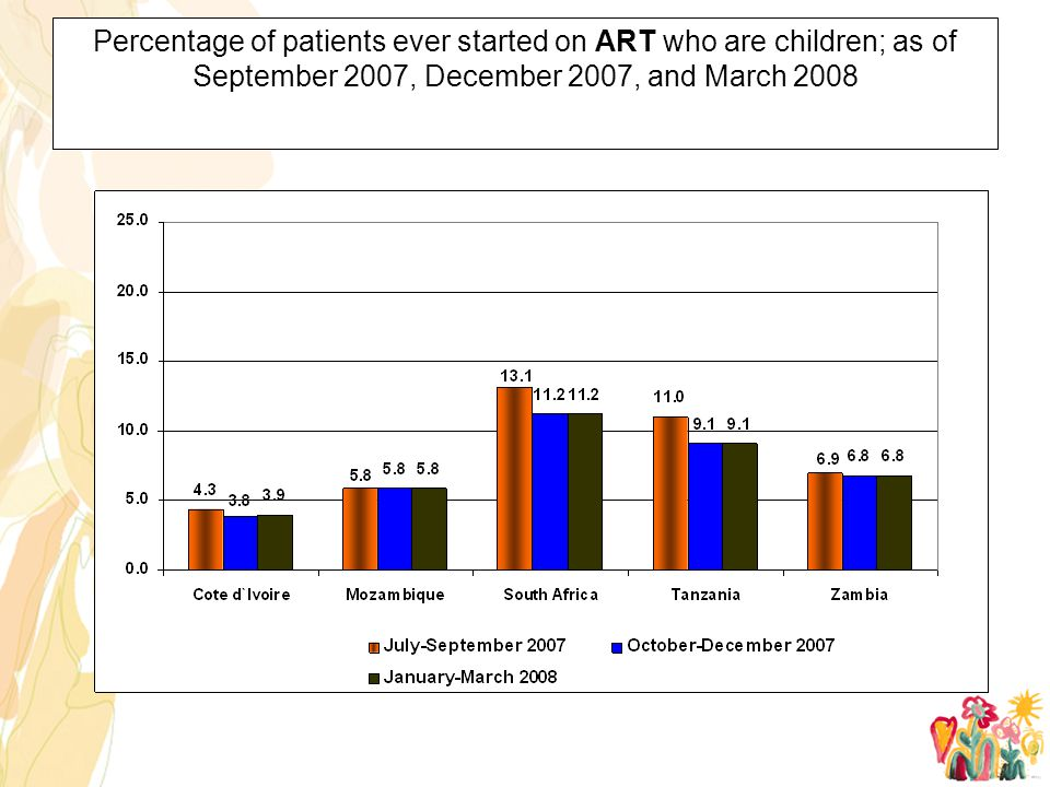 Percentage of patients ever started on ART who are children; as of September 2007, December 2007, and March 2008